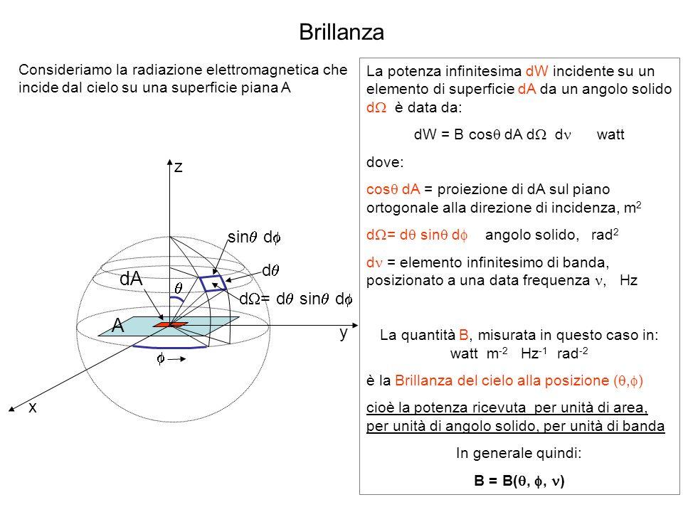Brillanza Consideriamo la radiazione elettromagnetica che incide dal cielo su una superficie piana A A dA z d sin d d = d sin d x y La potenza infinitesima dW incidente su un elemento di superficie dA da un angolo solido d è data da: dW = B cos dA d d watt dove: cos dA = proiezione di dA sul piano ortogonale alla direzione di incidenza, m 2 d = d sin d angolo solido, rad 2 d = elemento infinitesimo di banda, posizionato a una data frequenza, Hz La quantità B, misurata in questo caso in: watt m -2 Hz -1 rad -2 è la Brillanza del cielo alla posizione (, ) cioè la potenza ricevuta per unità di area, per unità di angolo solido, per unità di banda In generale quindi: B = B(,, )