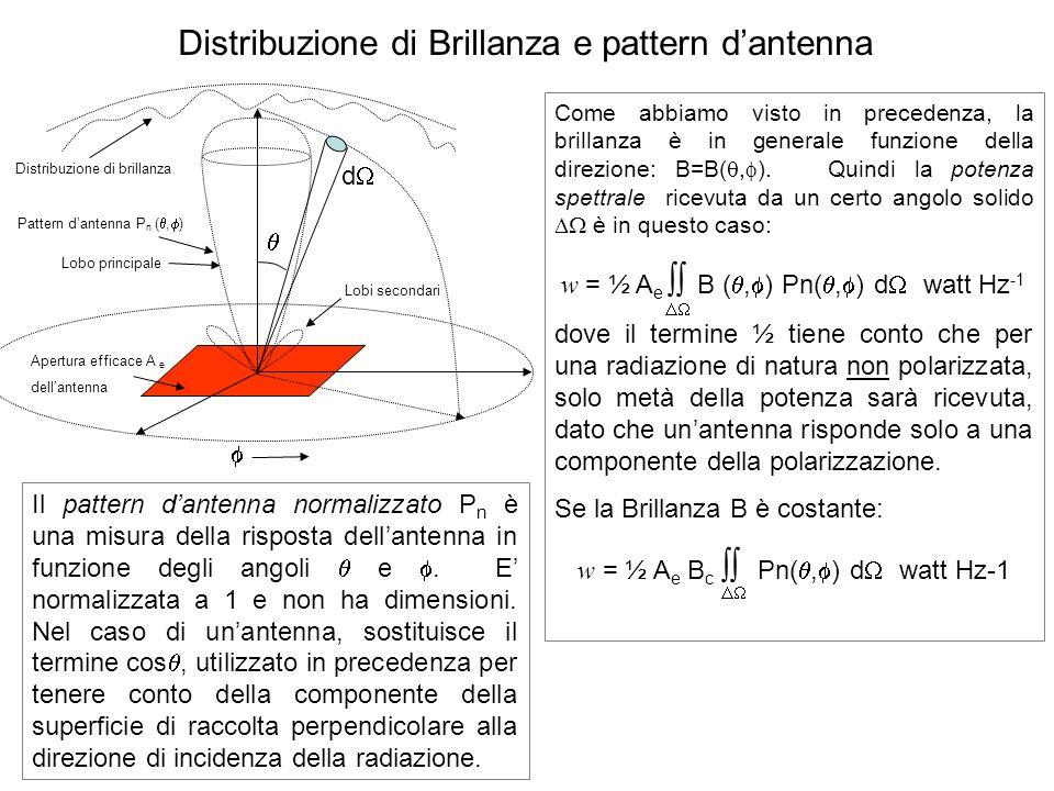Distribuzione di Brillanza e pattern dantenna d Distribuzione di brillanza Apertura efficace A e dellantenna Pattern dantenna P n (, ) Lobo principale Lobi secondari Come abbiamo visto in precedenza, la brillanza è in generale funzione della direzione: B=B(, ).