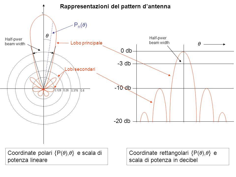 Rappresentazioni del pattern dantenna P n ( ) 1 Lobo principale Lobi secondari Coordinate polari P( ), e scala di potenza lineare 0 db -10 db -20 db -