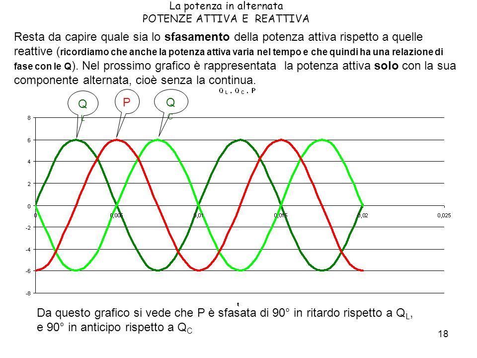 18 La potenza in alternata POTENZE ATTIVA E REATTIVA Resta da capire quale sia lo sfasamento della potenza attiva rispetto a quelle reattive ( ricordiamo che anche la potenza attiva varia nel tempo e che quindi ha una relazione di fase con le Q ).