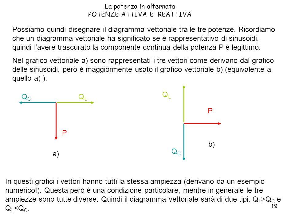19 La potenza in alternata POTENZE ATTIVA E REATTIVA Possiamo quindi disegnare il diagramma vettoriale tra le tre potenze. Ricordiamo che un diagramma