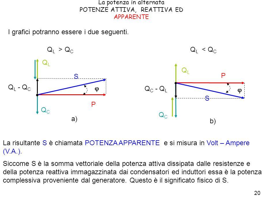 20 La potenza in alternata POTENZE ATTIVA, REATTIVA ED APPARENTE I grafici potranno essere i due seguenti. QCQC QLQL P b) Q C - Q L S Q L < Q C QCQC Q