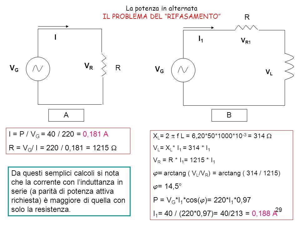 29 La potenza in alternata IL PROBLEMA DEL RIFASAMENTO VGVG R VRVR I VGVG R V R1 I1I1 VLVL AB I = P / V G = 40 / 220 = 0,181 A R = V G / I = 220 / 0,181 = 1215 X L = 2 f L = 6,20*50*1000*10 -3 = 314 V L = X L * I 1 = 314 * I 1 V R = R * I 1 = 1215 * I 1 arctang ( V L /V R ) = arctang ( 314 / 1215) = 14,5° P = V G *I 1 *cos( )= 220*I 1 *0,97 I 1 = 40 / (220*0,97)= 40/213 = 0,188 A Da questi semplici calcoli si nota che la corrente con linduttanza in serie (a parità di potenza attiva richiesta) è maggiore di quella con solo la resistenza.