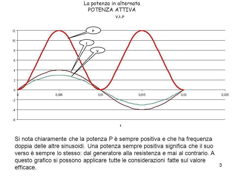3 La potenza in alternata POTENZA ATTIVA Si nota chiaramente che la potenza P è sempre positiva e che ha frequenza doppia delle altre sinusoidi. Una p