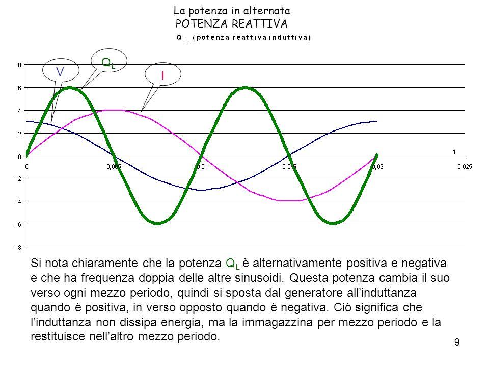 9 Si nota chiaramente che la potenza Q L è alternativamente positiva e negativa e che ha frequenza doppia delle altre sinusoidi. Questa potenza cambia