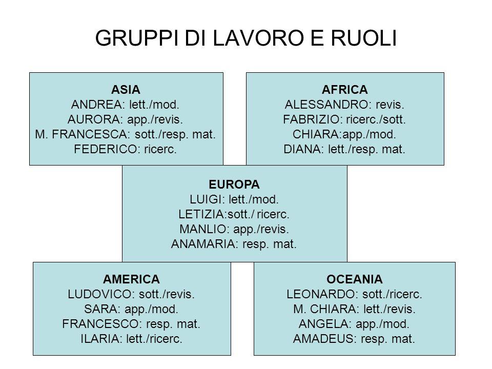 GRUPPI DI LAVORO E RUOLI ASIA ANDREA: lett./mod. AURORA: app./revis. M. FRANCESCA: sott./resp. mat. FEDERICO: ricerc. AFRICA ALESSANDRO: revis. FABRIZ