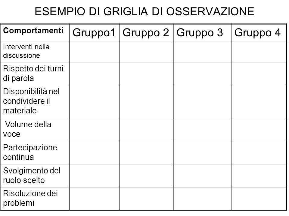 ESEMPIO DI GRIGLIA DI OSSERVAZIONE Comportamenti Gruppo1Gruppo 2Gruppo 3Gruppo 4 Interventi nella discussione Rispetto dei turni di parola Disponibili
