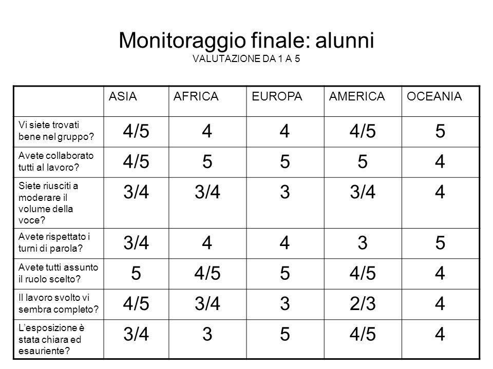 Monitoraggio finale: alunni VALUTAZIONE DA 1 A 5 ASIAAFRICAEUROPAAMERICAOCEANIA Vi siete trovati bene nel gruppo? 4/544 5 Avete collaborato tutti al l