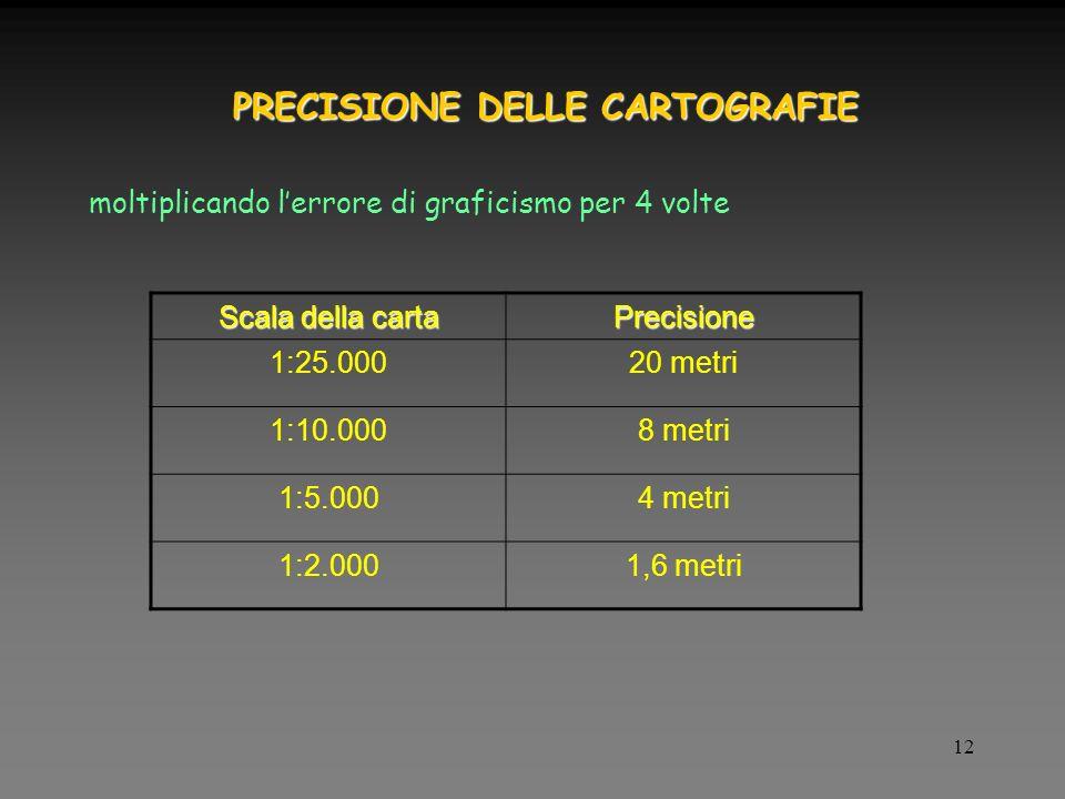 12 PRECISIONE DELLE CARTOGRAFIE Scala della carta Precisione 1:25.00020 metri 1:10.0008 metri 1:5.0004 metri 1:2.0001,6 metri moltiplicando lerrore di graficismo per 4 volte