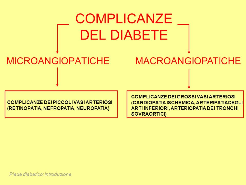 COMPLICANZE DEL DIABETE MICROANGIOPATICHEMACROANGIOPATICHE COMPLICANZE DEI PICCOLI VASI ARTERIOSI (RETINOPATIA, NEFROPATIA, NEUROPATIA) COMPLICANZE DE