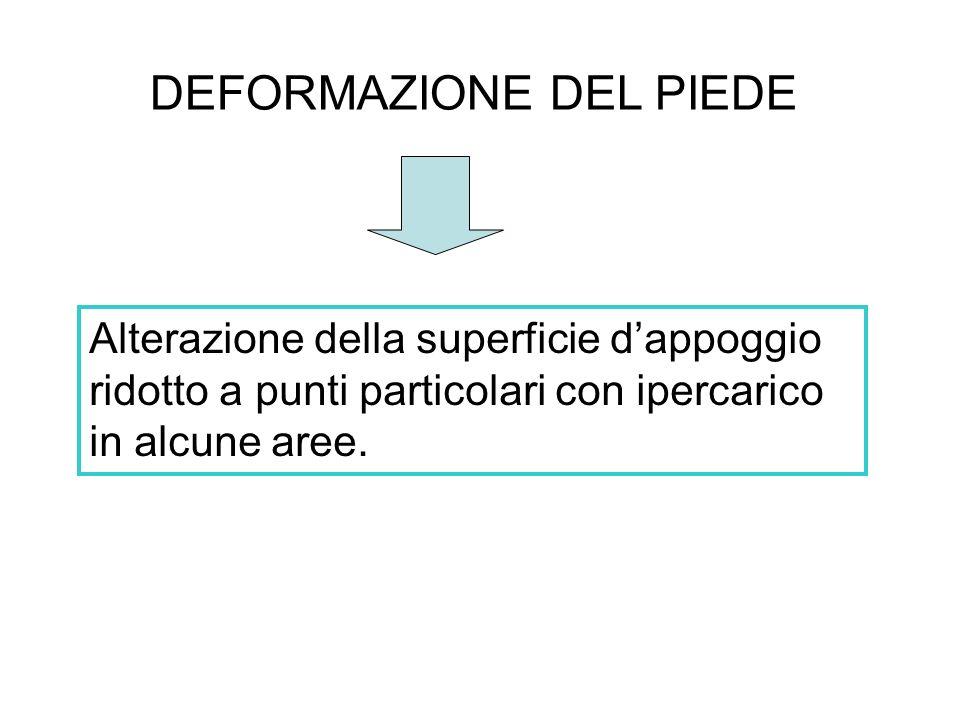 DEFORMAZIONE DEL PIEDE Alterazione della superficie dappoggio ridotto a punti particolari con ipercarico in alcune aree.