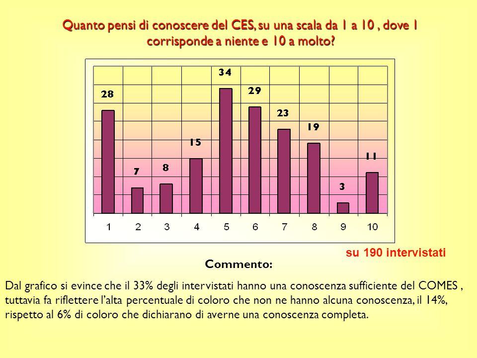 Come sei venuto a conoscenza del CES? Commento: Questa risposta ci dimostra che ben 117 persone su 190 conosce il COMES attraverso acquisti al superme