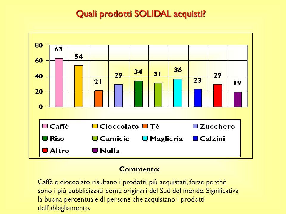 NO=74 personeSI=114 persone Conosci il marchio SOLIDAL? Commento: La maggior parte degli intervistati conosce i prodotti Solidal. Questo ci induce ad