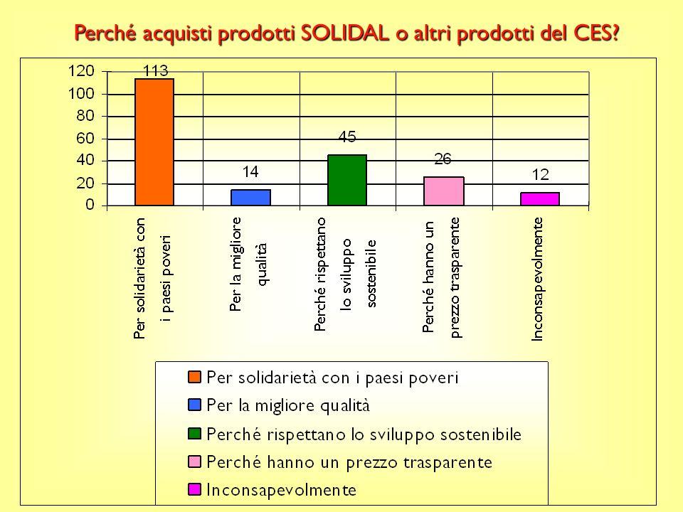Con quale frequenza acquisti i prodotti SOLIDAL o altri prodotti CES? Commento: La maggior parte degli intervistati, il 32% acquista prodotti Solidal