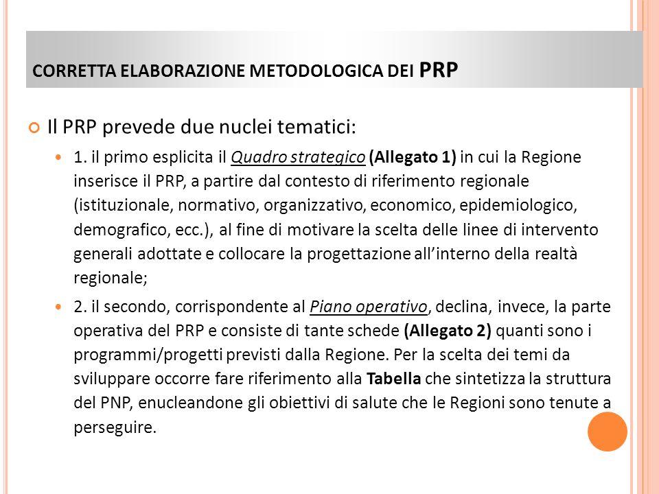 CORRETTA ELABORAZIONE METODOLOGICA DEI PRP Il PRP prevede due nuclei tematici: 1.