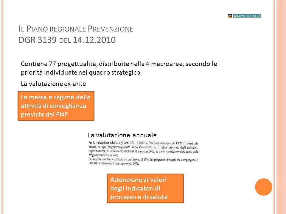 I L P IANO REGIONALE P REVENZIONE DGR 3139 DEL 14.12.2010 La messa a regime delle attività di sorveglianza previste dal PNP La valutazione ex-ante La