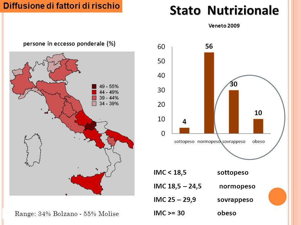 Stato Nutrizionale Veneto 2009 persone in eccesso ponderale (%) Range: 34% Bolzano - 55% Molise Diffusione di fattori di rischio IMC < 18,5 sottopeso IMC 18,5 – 24,5 normopeso IMC 25 – 29,9 sovrappeso IMC >= 30 obeso