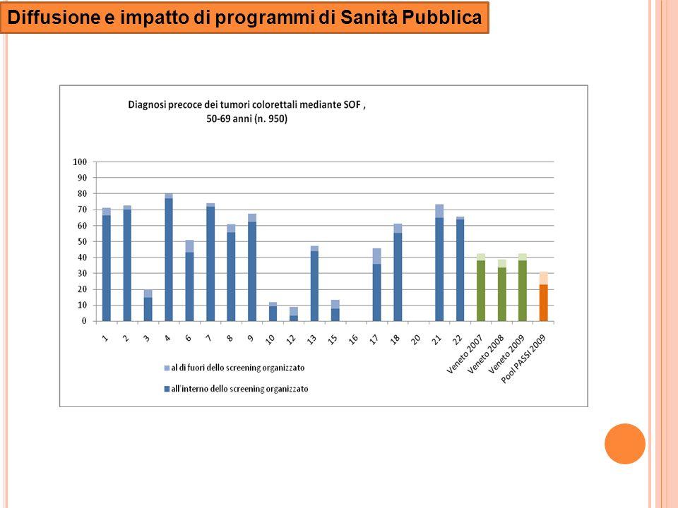 Diffusione e impatto di programmi di Sanità Pubblica