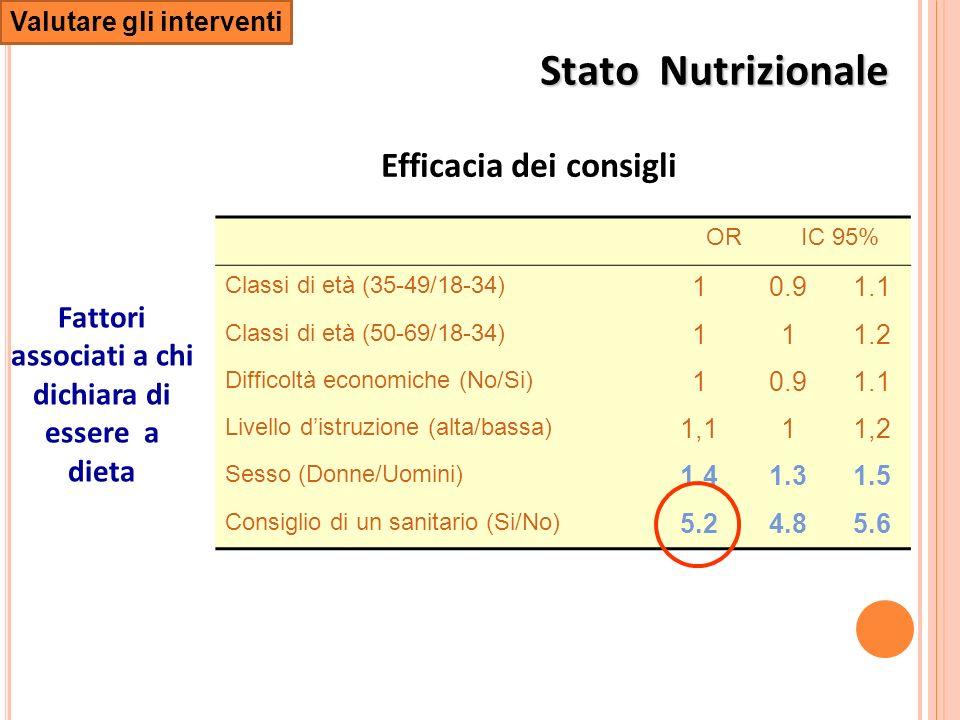 ORIC 95% Classi di età (35-49/18-34) 10.91.1 Classi di età (50-69/18-34) 111.2 Difficoltà economiche (No/Si) 10.91.1 Livello distruzione (alta/bassa) 1,111,2 Sesso (Donne/Uomini) 1.41.31.5 Consiglio di un sanitario (Si/No) 5.24.85.6 Fattori associati a chi dichiara di essere a dieta Efficacia dei consigli Valutare gli interventi Stato Nutrizionale
