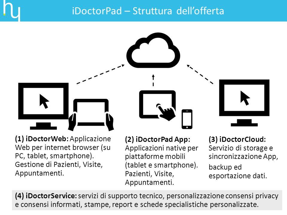 iDoctorPad – Struttura dellofferta (1) iDoctorWeb: Applicazione Web per internet browser (su PC, tablet, smartphone). Gestione di Pazienti, Visite, Ap