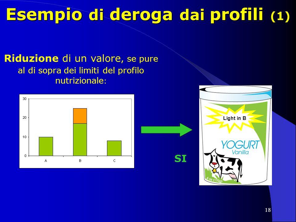 18 Esempio di deroga dai profili (1) SI Riduzione di un valore, se pure al di sopra dei limiti del profilo nutrizionale : Light in B