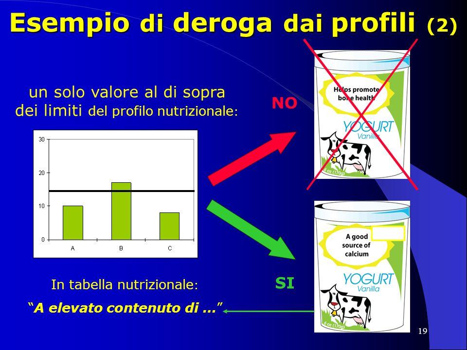 19 Esempio di deroga dai profili (2) High in B NO SI un solo valore al di sopra dei limiti del profilo nutrizionale : In tabella nutrizionale : A elevato contenuto di …