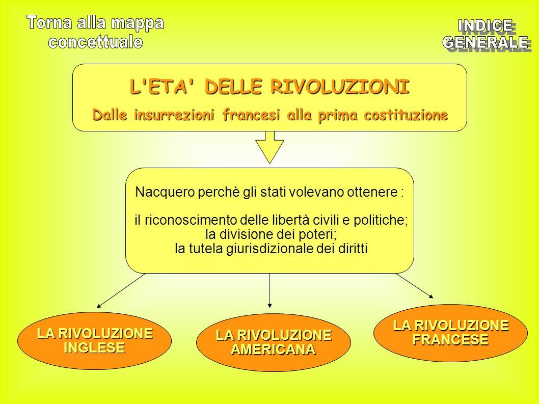 L'ETA' DELLE RIVOLUZIONI Dalle insurrezioni francesi alla prima costituzione Nacquero perchè gli stati volevano ottenere : il riconoscimento delle lib
