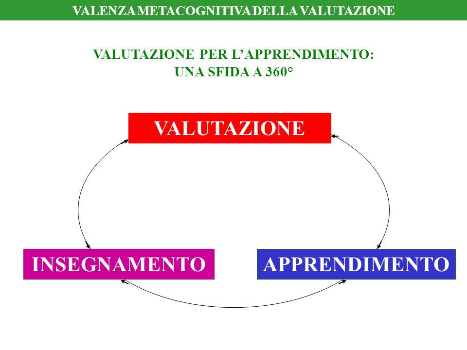 APPRENDIMENTOINSEGNAMENTO VALUTAZIONE VALUTAZIONE PER LAPPRENDIMENTO: UNA SFIDA A 360° VALENZA METACOGNITIVA DELLA VALUTAZIONE