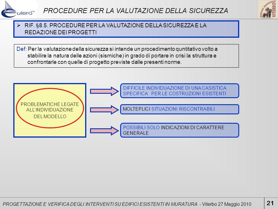 PROBLEMATICHE LEGATE ALLINDIVIDUAZIONE DEL MODELLO 21 PROGETTAZIONE E VERIFICA DEGLI INTERVENTI SU EDIFICI ESISTENTI IN MURATURA - Viterbo 27 Maggio 2