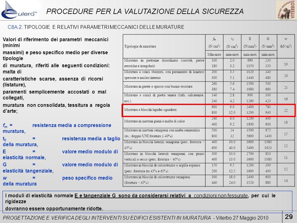 29 PROGETTAZIONE E VERIFICA DEGLI INTERVENTI SU EDIFICI ESISTENTI IN MURATURA - Viterbo 27 Maggio 2010 PROCEDURE PER LA VALUTAZIONE DELLA SICUREZZA C8