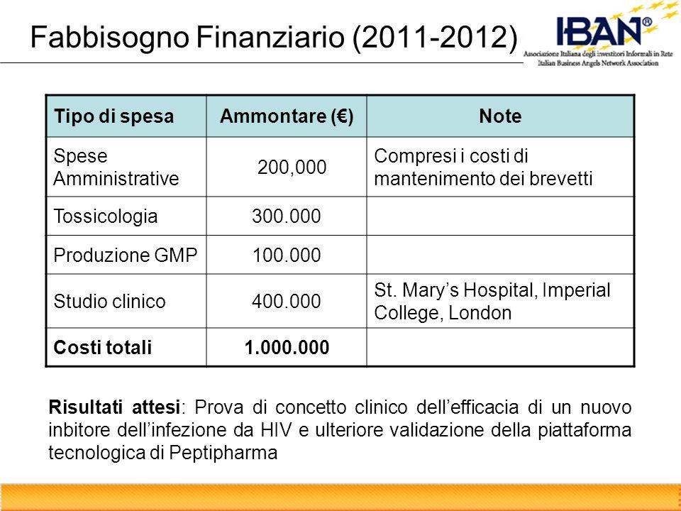 Fabbisogno Finanziario (2011-2012) Tipo di spesaAmmontare ()Note Spese Amministrative 200,000 Compresi i costi di mantenimento dei brevetti Tossicolog