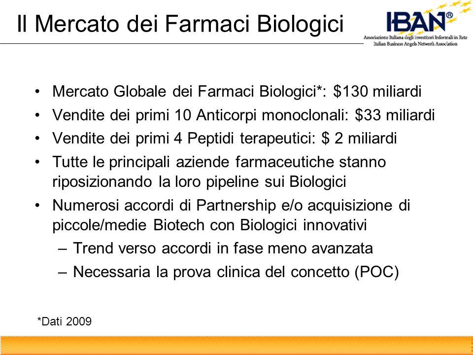 Il Mercato dei Farmaci Biologici Mercato Globale dei Farmaci Biologici*: $130 miliardi Vendite dei primi 10 Anticorpi monoclonali: $33 miliardi Vendit