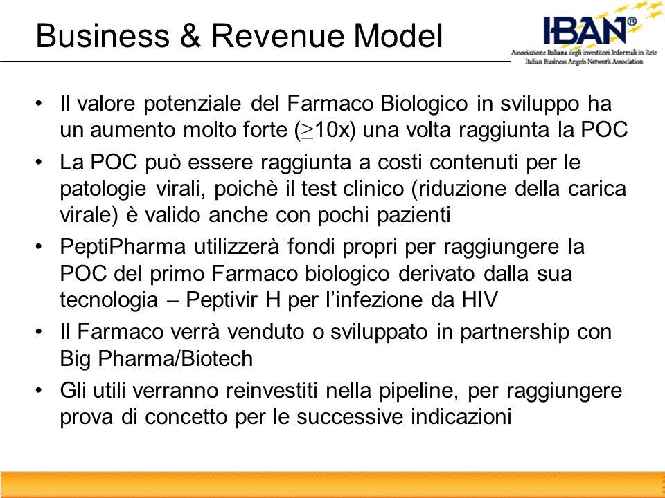 Business & Revenue Model Il valore potenziale del Farmaco Biologico in sviluppo ha un aumento molto forte ( 10x) una volta raggiunta la POC La POC può