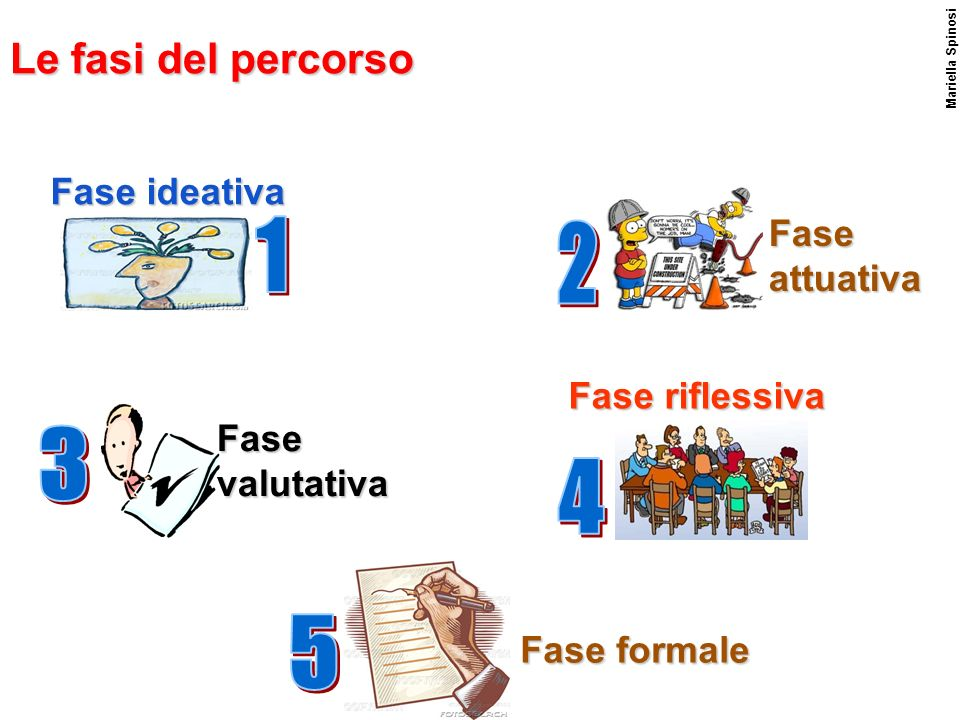 Mariella Spinosi Le fasi del percorso Fase ideativa Fase attuativa Fase valutativa Fase formale Fase riflessiva
