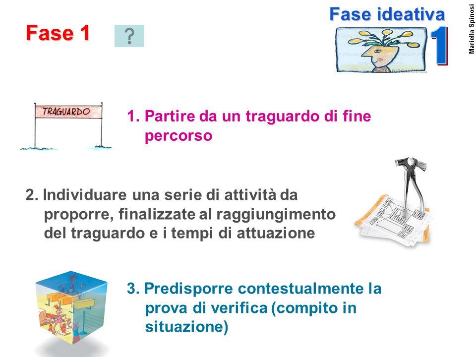 Mariella Spinosi 1.Partire da un traguardo di fine percorso Fase 1 Fase ideativa 2. Individuare una serie di attività da proporre, finalizzate al ragg