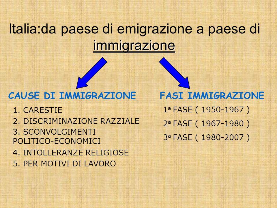 CAUSE DI IMMIGRAZIONEFASI IMMIGRAZIONE immigrazione Italia:da paese di emigrazione a paese di immigrazione 1.CARESTIE 2. DISCRIMINAZIONE RAZZIALE 3. S