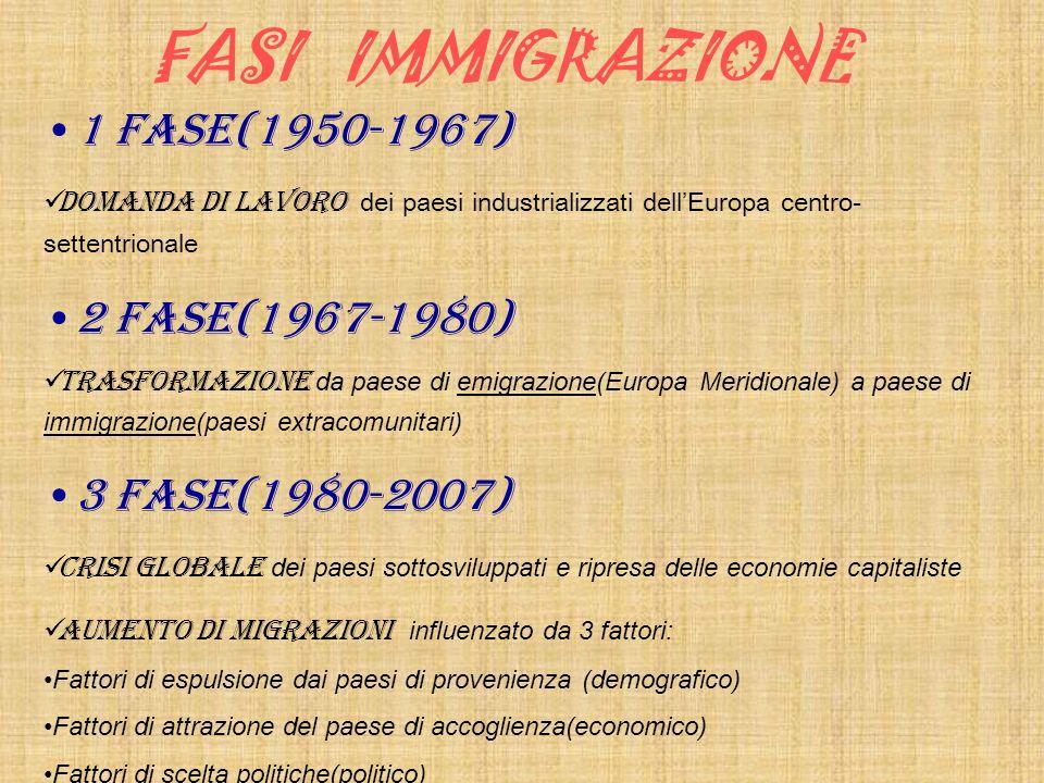 FASI IMMIGRAZIONE 1 FASE(1950-1967) Domanda di lavoro dei paesi industrializzati dellEuropa centro- settentrionale 2 FASE(1967-1980) Trasformazione da