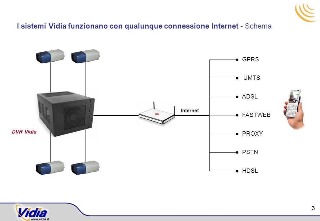 I sistemi Vidia funzionano con qualunque connessione Internet - Schema Internet GPRS UMTS ADSL FASTWEB PROXY PSTN HDSL DVR Vidia 3