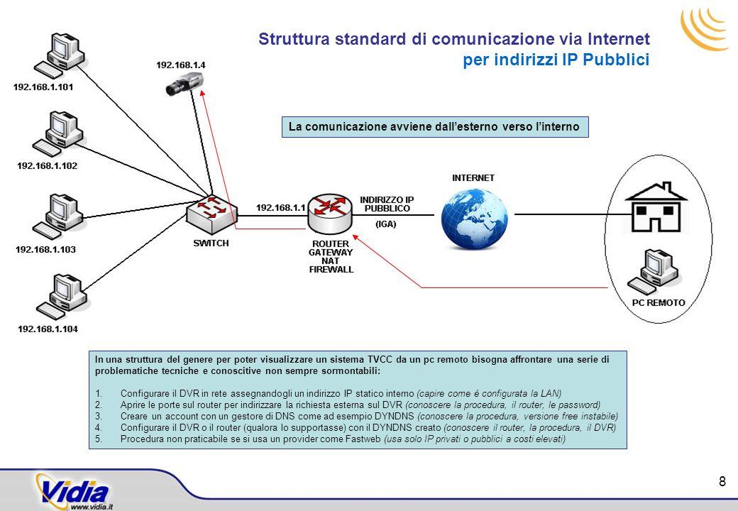 Struttura standard di comunicazione via Internet per indirizzi IP Pubblici In una struttura del genere per poter visualizzare un sistema TVCC da un pc