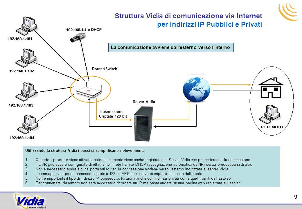 Struttura Vidia di comunicazione via Internet per indirizzi IP Pubblici e Privati La comunicazione avviene dallesterno verso linterno Utilizzando la s