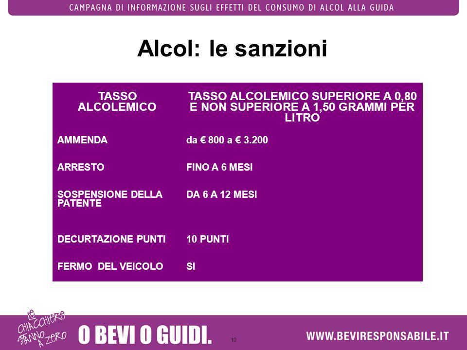 10 Alcol: le sanzioni TASSO ALCOLEMICO TASSO ALCOLEMICO SUPERIORE A 0,80 E NON SUPERIORE A 1,50 GRAMMI PER LITRO AMMENDAda 800 a 3.200 ARRESTOFINO A 6
