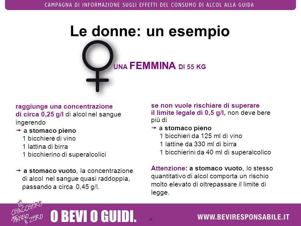 18 Le donne: un esempio UNA FEMMINA DI 55 KG raggiunge una concentrazione di circa 0,25 g/l di alcol nel sangue ingerendo a stomaco pieno 1 bicchiere