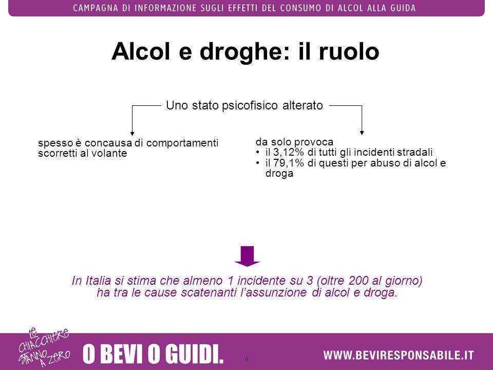 6 Alcol e droghe: il ruolo In Italia si stima che almeno 1 incidente su 3 (oltre 200 al giorno) ha tra le cause scatenanti lassunzione di alcol e drog