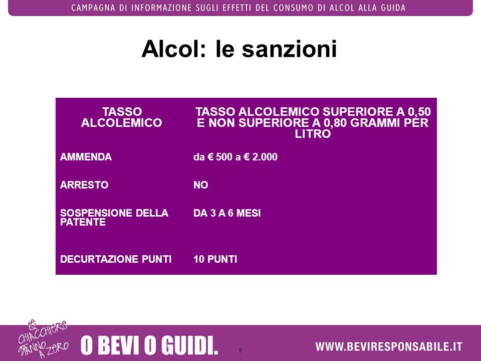 9 Alcol: le sanzioni TASSO ALCOLEMICO TASSO ALCOLEMICO SUPERIORE A 0,50 E NON SUPERIORE A 0,80 GRAMMI PER LITRO AMMENDAda 500 a 2.000 ARRESTONO SOSPEN