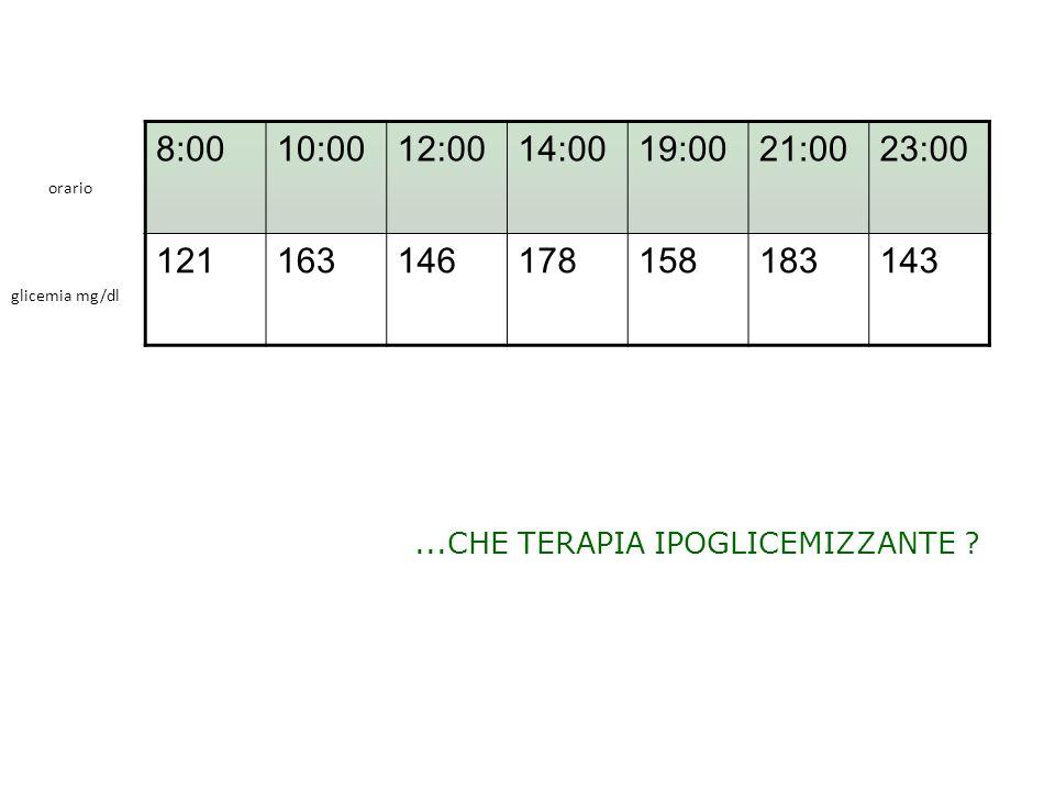 8:0010:0012:0014:0019:0021:0023:00 121163146178158183143...CHE TERAPIA IPOGLICEMIZZANTE ? glicemia mg/dl orario