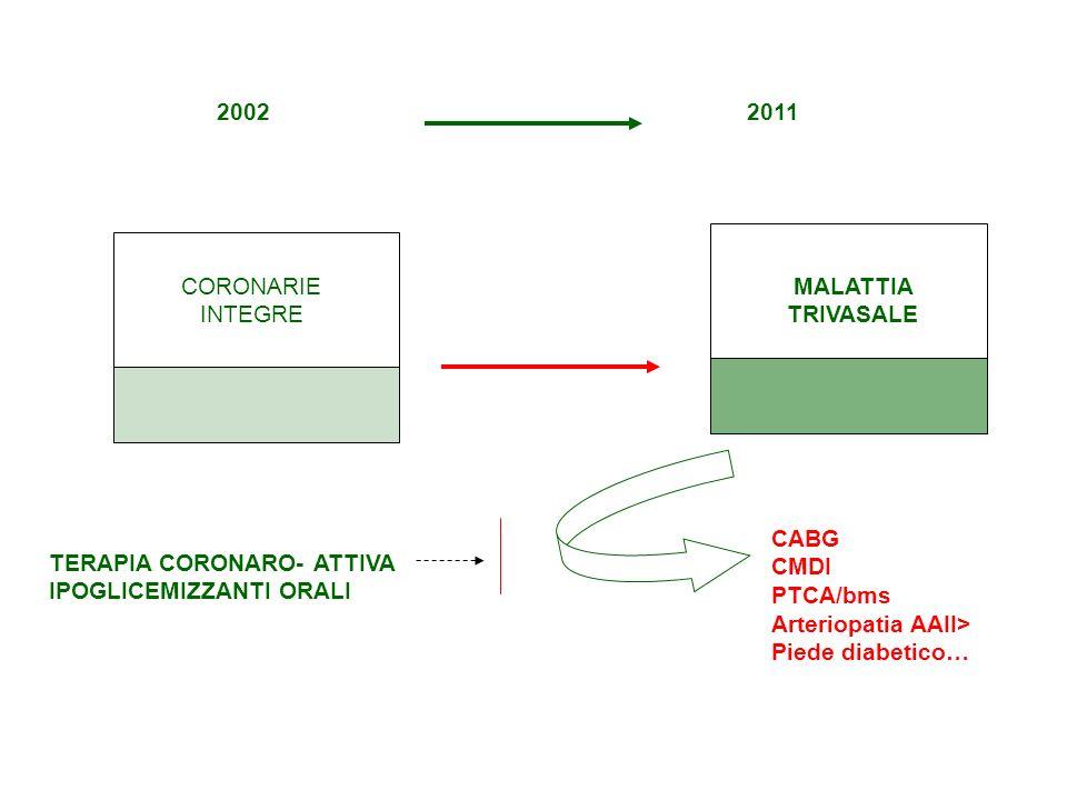 CORONARIE INTEGRE MALATTIA TRIVASALE TERAPIA CORONARO- ATTIVA IPOGLICEMIZZANTI ORALI CABG CMDI PTCA/bms Arteriopatia AAII> Piede diabetico… 20022011