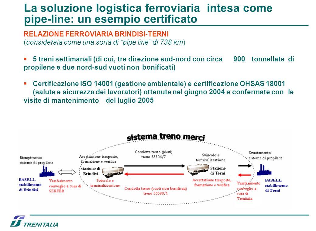 La soluzione logistica ferroviaria intesa come pipe-line: un esempio certificato RELAZIONE FERROVIARIA BRINDISI-TERNI (considerata come una sorta di p