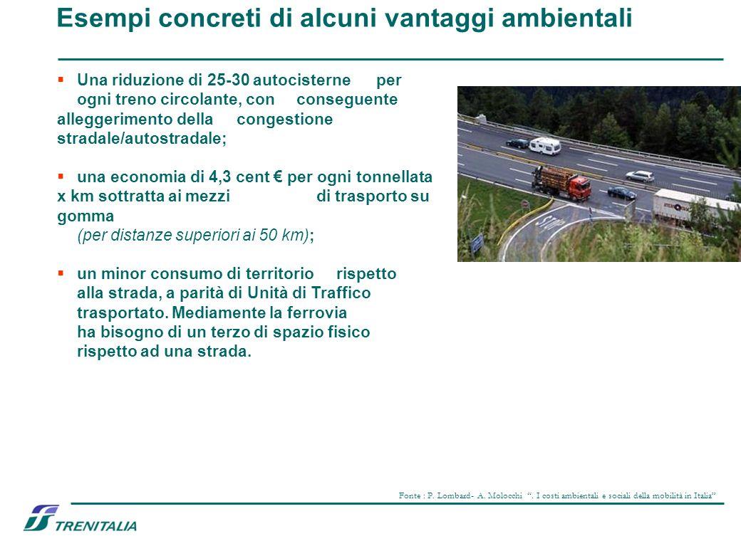 Esempi concreti di alcuni vantaggi ambientali Una riduzione di 25-30 autocisterne per ogni treno circolante, con conseguente alleggerimento della cong