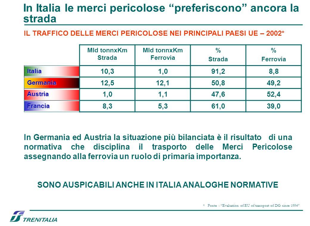 In Italia le merci pericolose preferiscono ancora la strada * Fonte : Evaluation of EU of transport of DG since 1994 IL TRAFFICO DELLE MERCI PERICOLOS