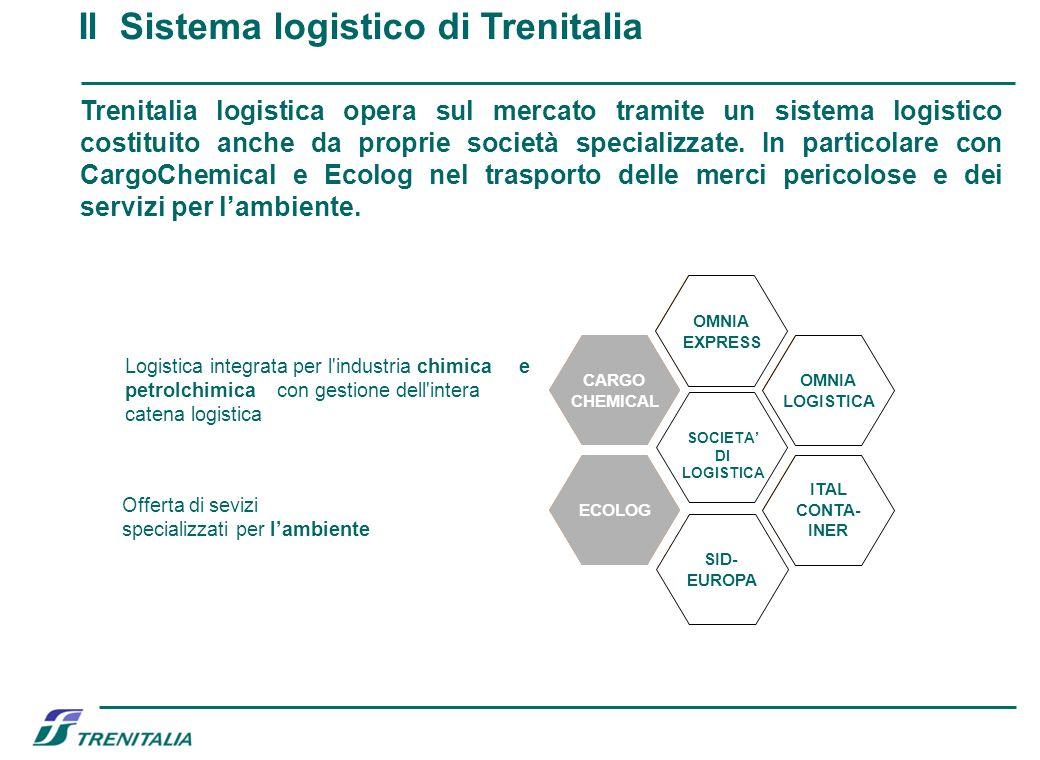 Il Sistema logistico di Trenitalia Logistica integrata per l'industria chimica e petrolchimica con gestione dell'intera catena logistica Offerta di se